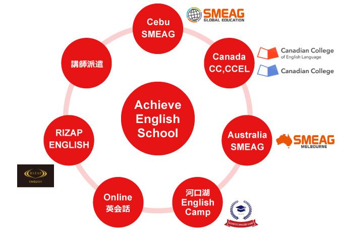 Achievegoalの英語学習総合プロデュース